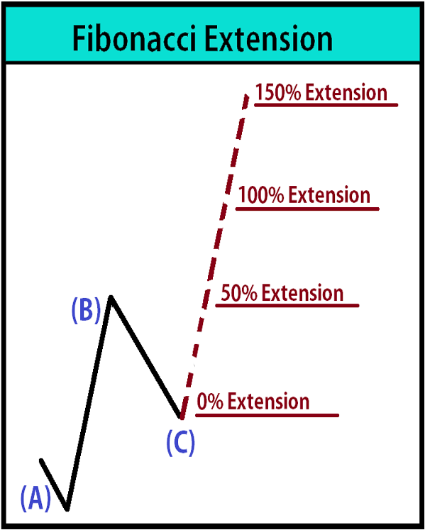 Fibonacci Extension