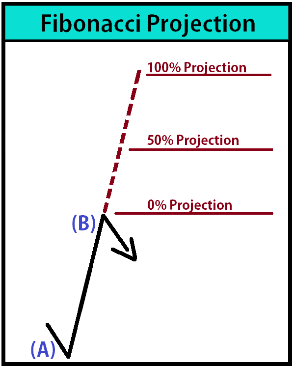 Fibonacci Projection